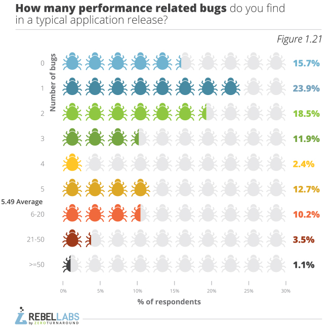 Developer Productivity Report 2015 Java Performance Survey  figure 1.21 how many performance related bugs do you find in a typical application release