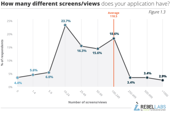 Developer Productivity Report 2015 Java Performance Survey Results Figure 1.3 how many different screens/views does your application have