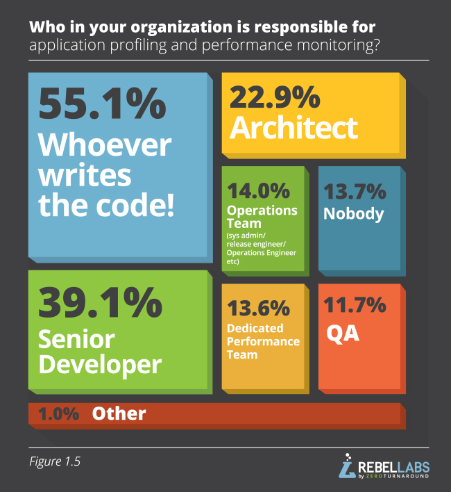 Developer Productivity Report 2015 Java Performance Survey Results Figure 1.5  who in your organization is responsible for application profiling and performance monitoring