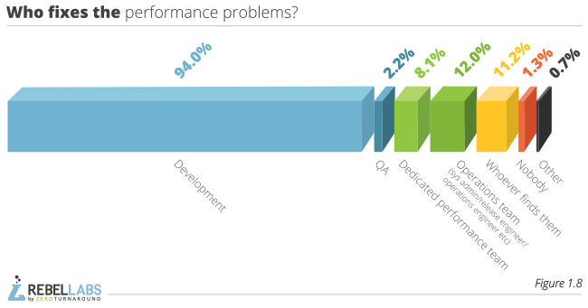 graph showing Java Performance Survey responses to who fixes the performance problems