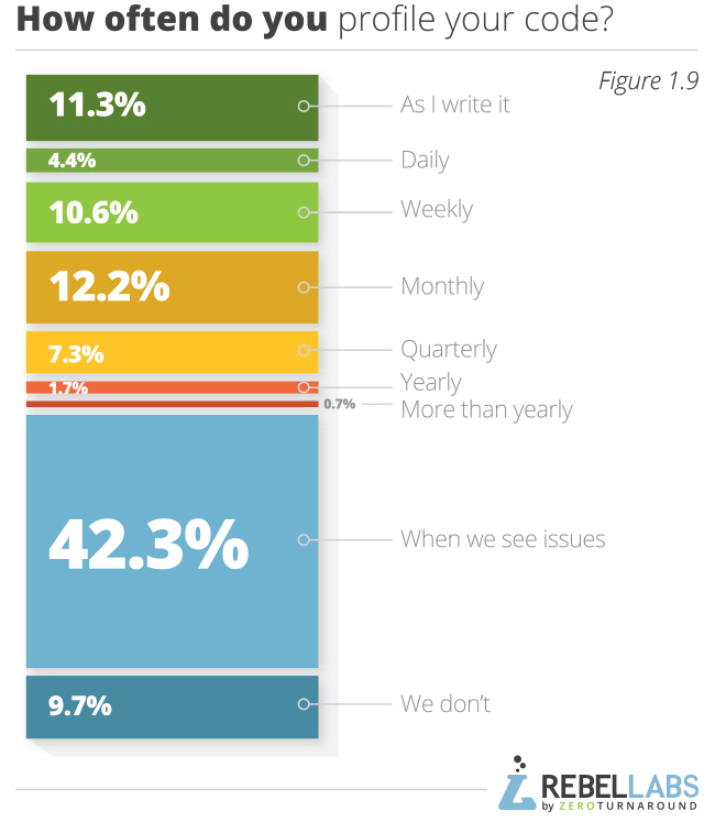 Developer Productivity Report 2015 Java Performance Survey Results Figure 1.9 how often do you profile your code