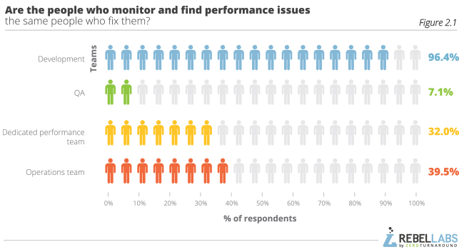 graph showing Java Performance Survey responses to are the people who monitor and find performances issues the same people who fix them
