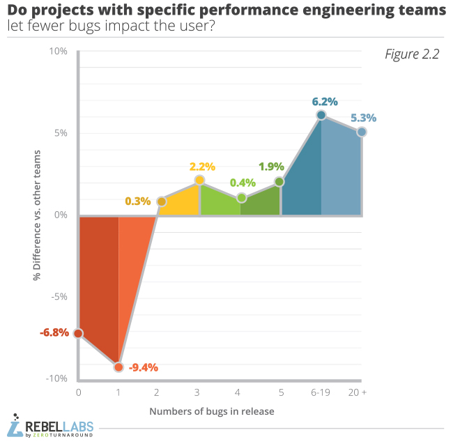 Developer Productivity Report 2015 Java Performance Survey  figure 2.2 do projects with specific engineering teams let fewer bugs impact the user
