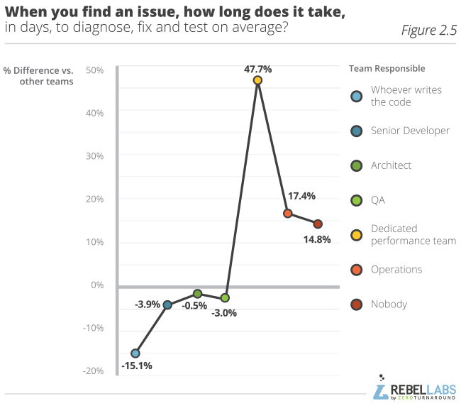 Developer Productivity Report 2015 Java Performance Survey  figure 2.5 when you find an issue how long does it take in days to diagnose fix and test on average