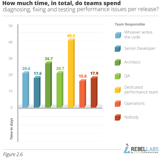 graph showing Java Performance Survey responses to how much time in total do teams spend diagnosing fixing and testing performance issues per release
