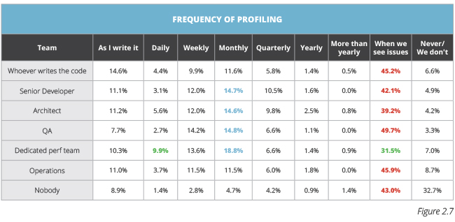 table showing Java Performance Survey responses to frequency of profiling
