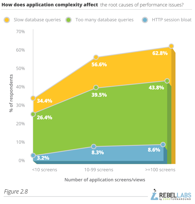 Developer Productivity Report 2015 Java Performance Survey  figure 2.8 how does application complexity affect the root causes of performance issues