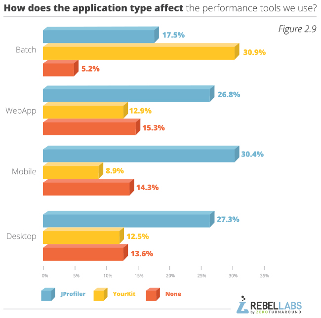 graph showing Java Performance Survey responses to how does application type affect the performance tools we use