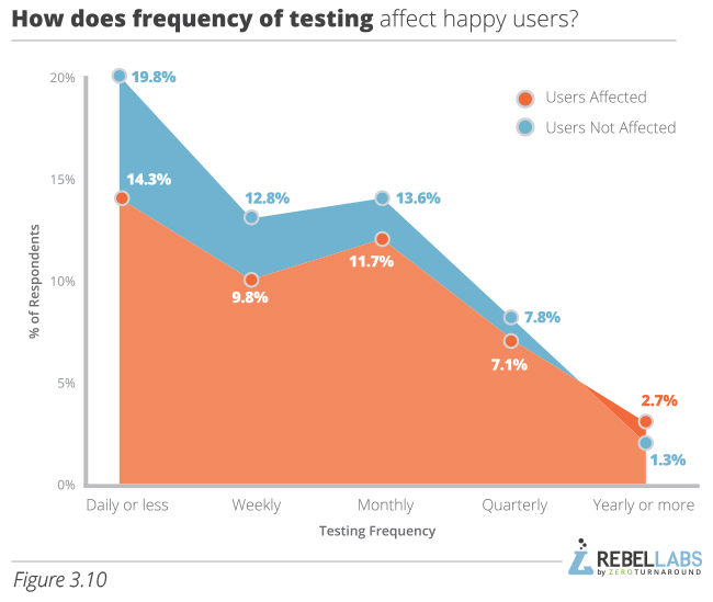 Developer Productivity Report 2015 Java Performance Survey  figure 3.10 how does frequency of testing affect happy users
