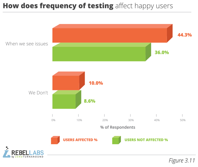 Developer Productivity Report 2015 Java Performance Survey  figure 3.11 how does frequency of testing affect happy users