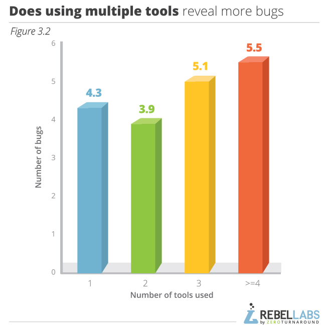 graph showing Java Performance Survey responses to does using multiple tools reveal more bugs