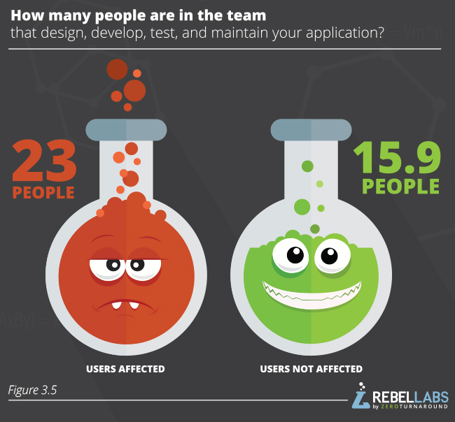 Developer Productivity Report 2015 Java Performance Survey  figure 3.5 how many people are in the team that design develop and test and maintain your application