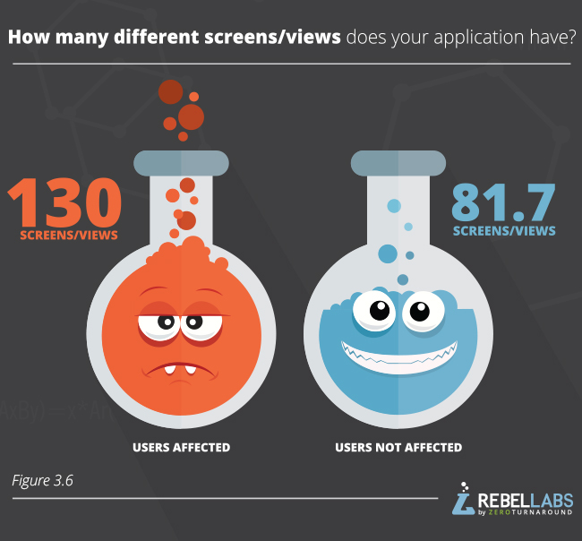 graph showing Java Performance Survey responses to how many different screens/views does your application have