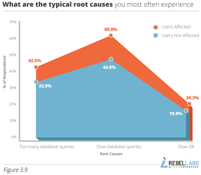 graph showing Java Performance Survey responses to what are the typical root causes your most often experience
