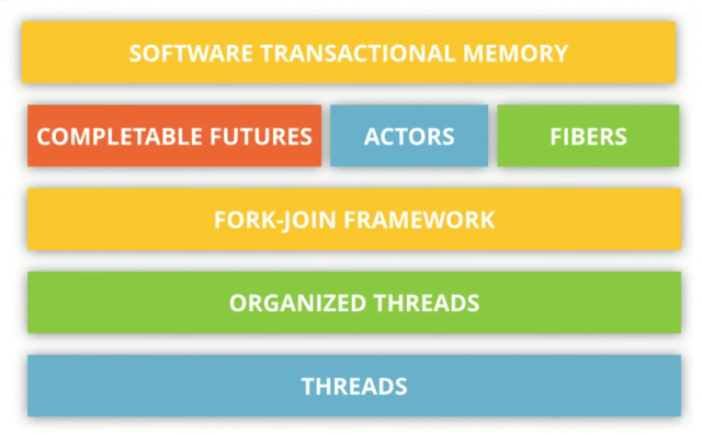 Threads, Actors, Fork Join, Executors, Completable Futures, Concurrency models