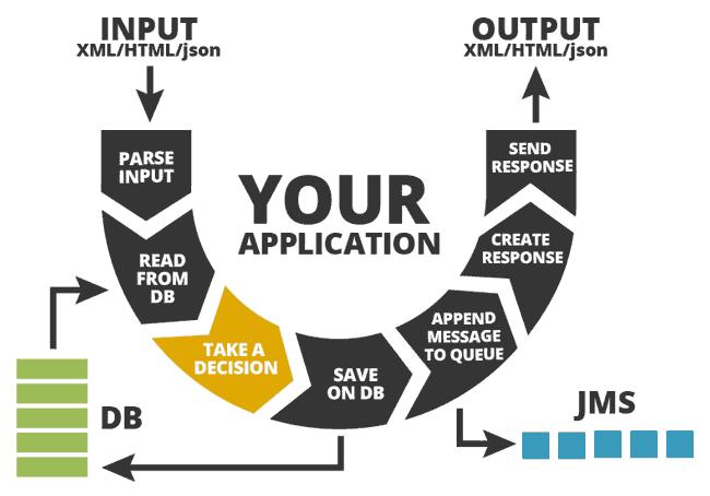 The Right Methods for Unit Testing Java Code | JRebel com