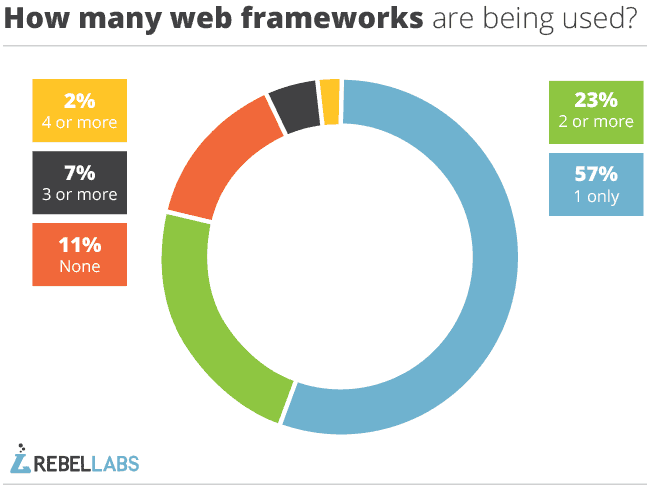 pie chart showing percentage of respondents who use one or more java framework from RebelLabs 2014 survey