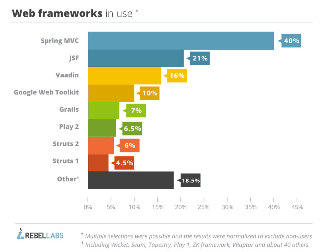 Bar graph showing Spring MVC as most used java web framework from JRebel 2014 tools and technologies survey