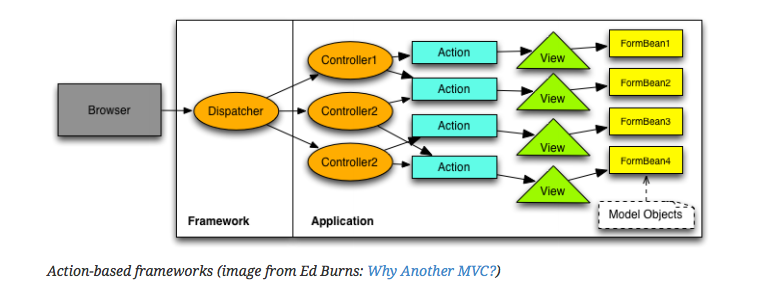 Modern web apps with html5 web components polymer and java ee mvc action based framework architecture java ee mvc ccuart Choice Image