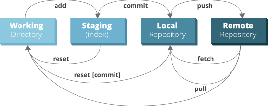 diagram of where files in working directory sit before git command