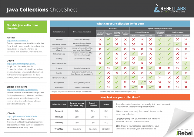 RebelLabs Java Collections cheat sheet
