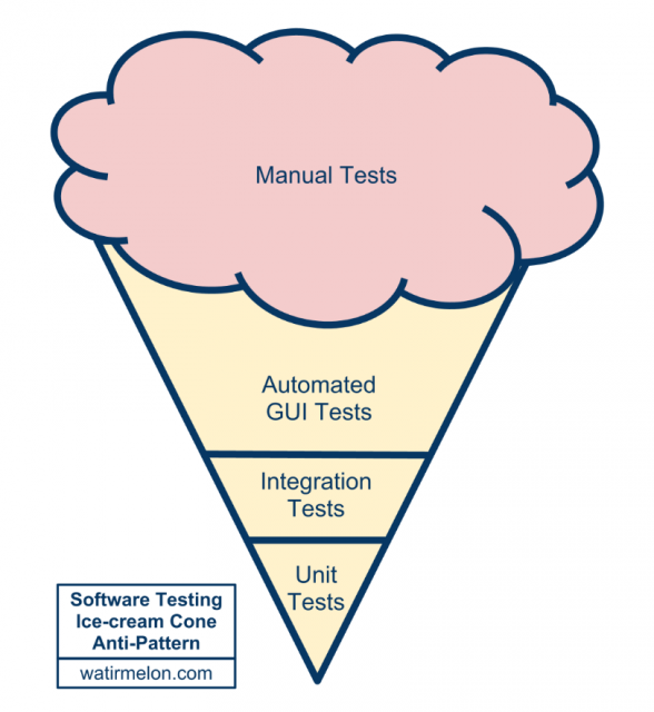 Software Testing Ice-Cream Cone Anti-Pattern