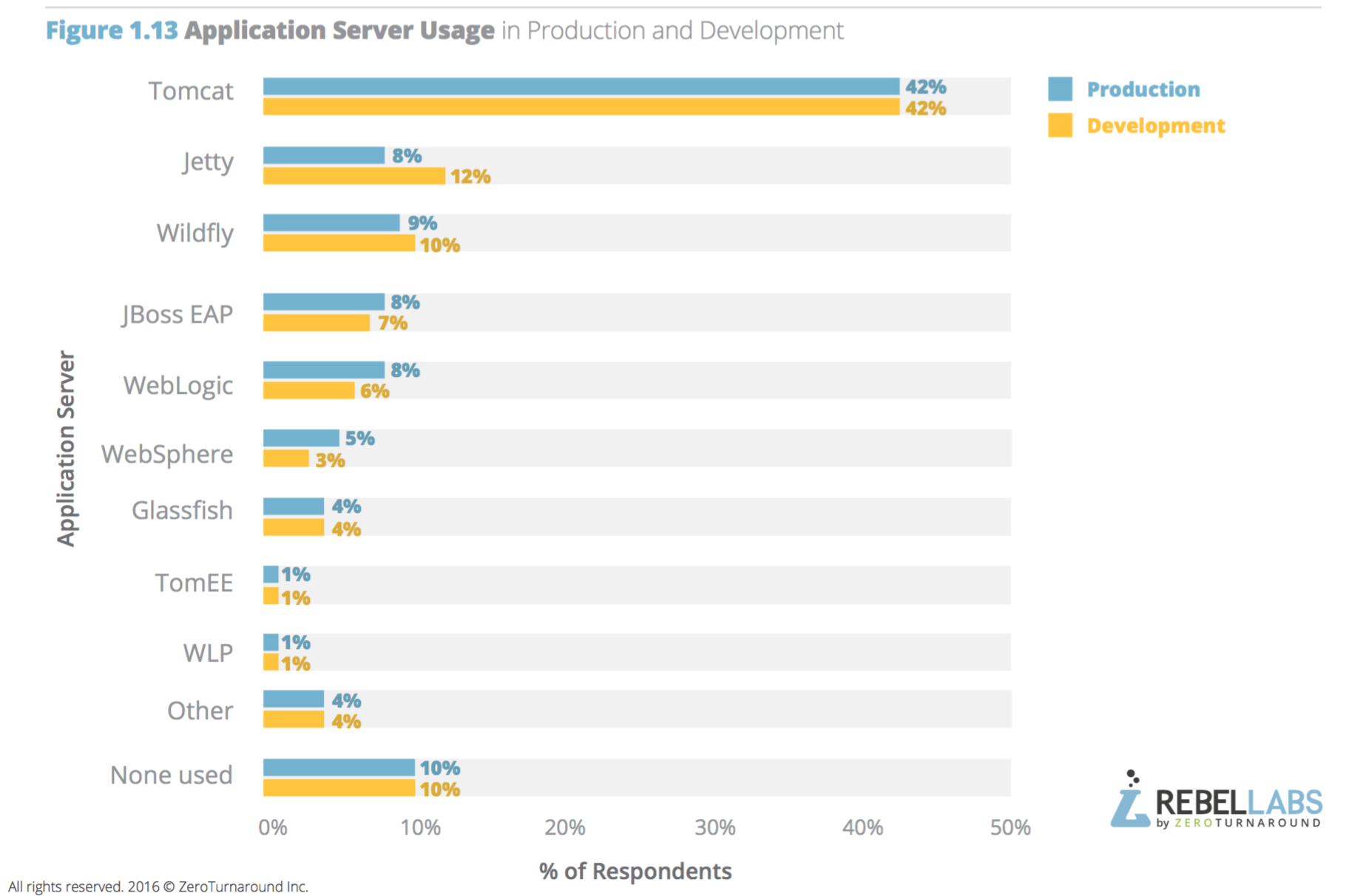 bar graph showing application server usage in production and development