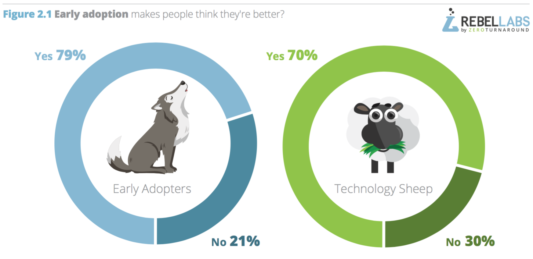 are-early-adopters-better