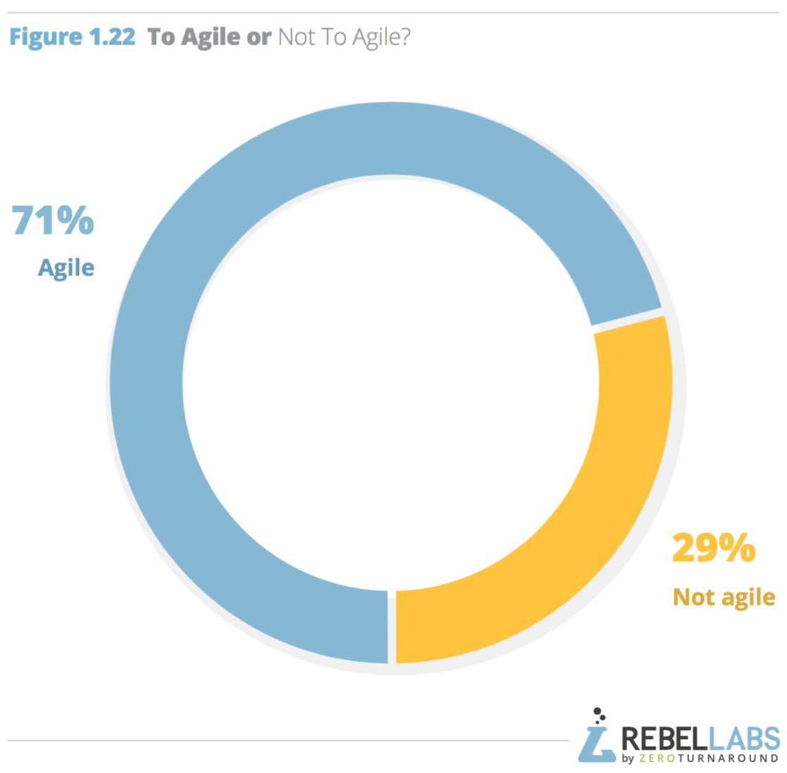 chart breakdown of respondents who consider themselves agile or not