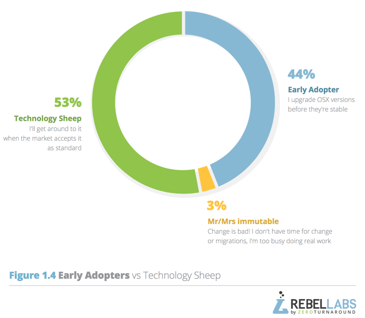 pie chart showing percentage of respondents early adopters vs sheep
