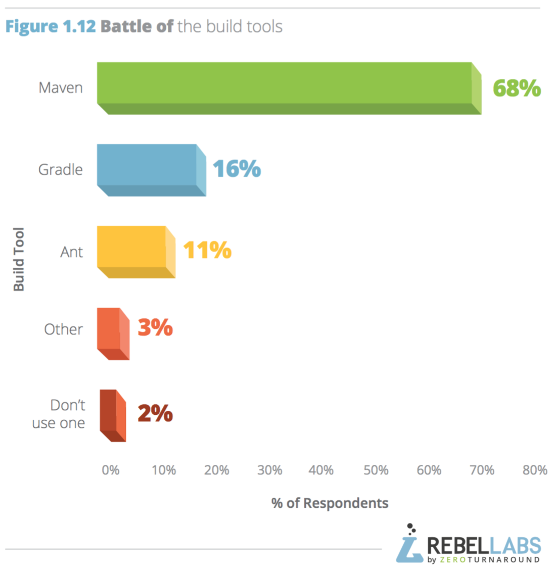 bar graph showing which build tools are used most often by respondents