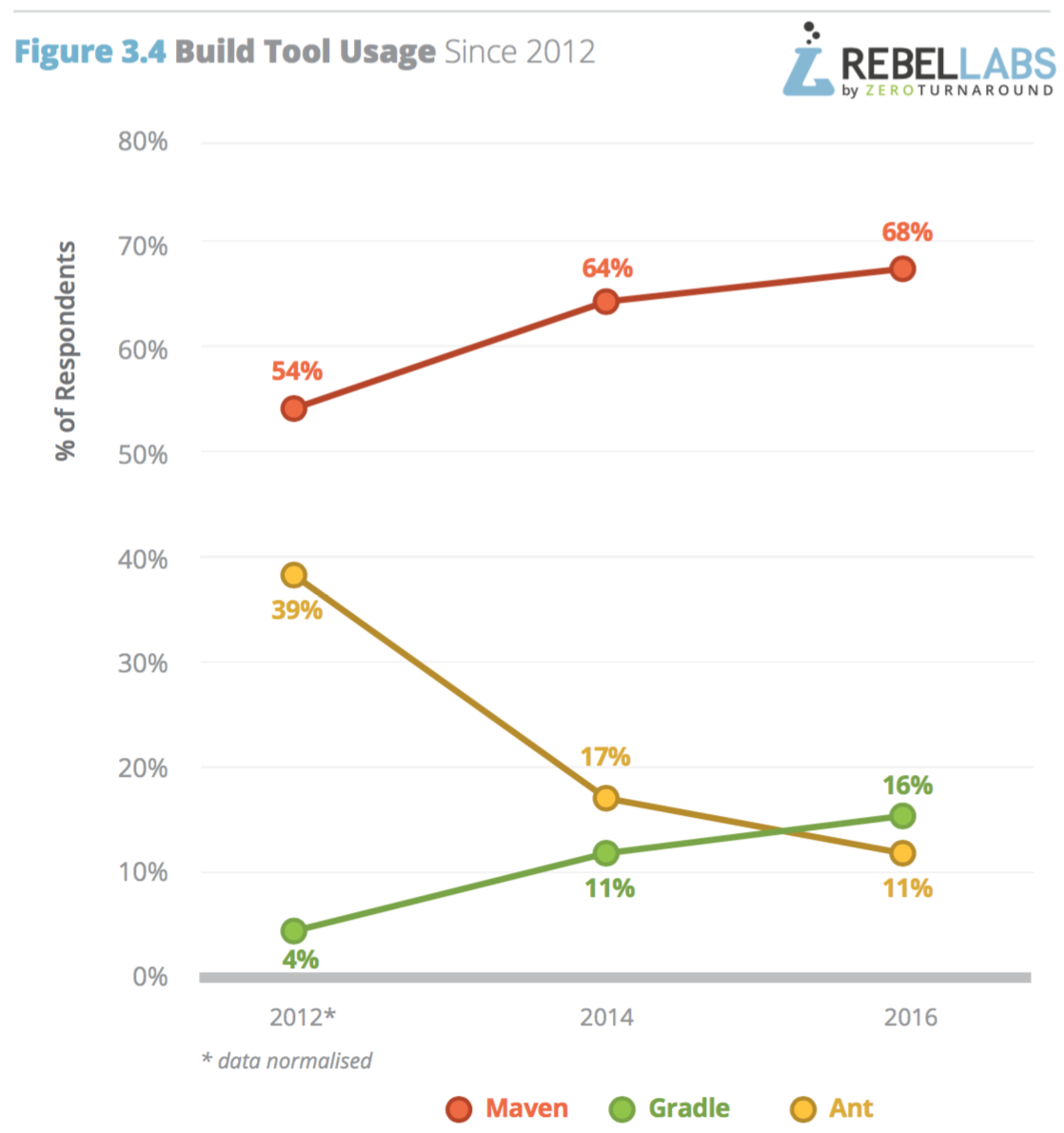 build-tools-usage-through-years