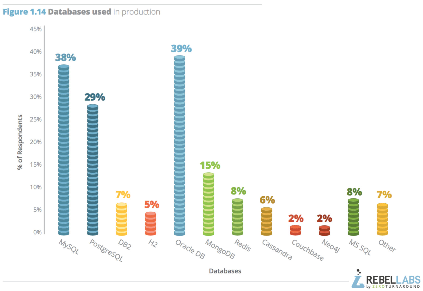 bar graph showing which databases respondents use in production