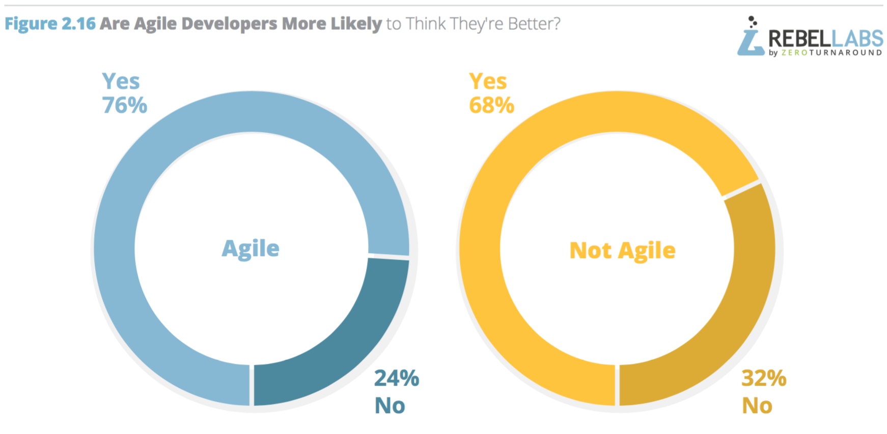 do-agile-people-think-they-are-better