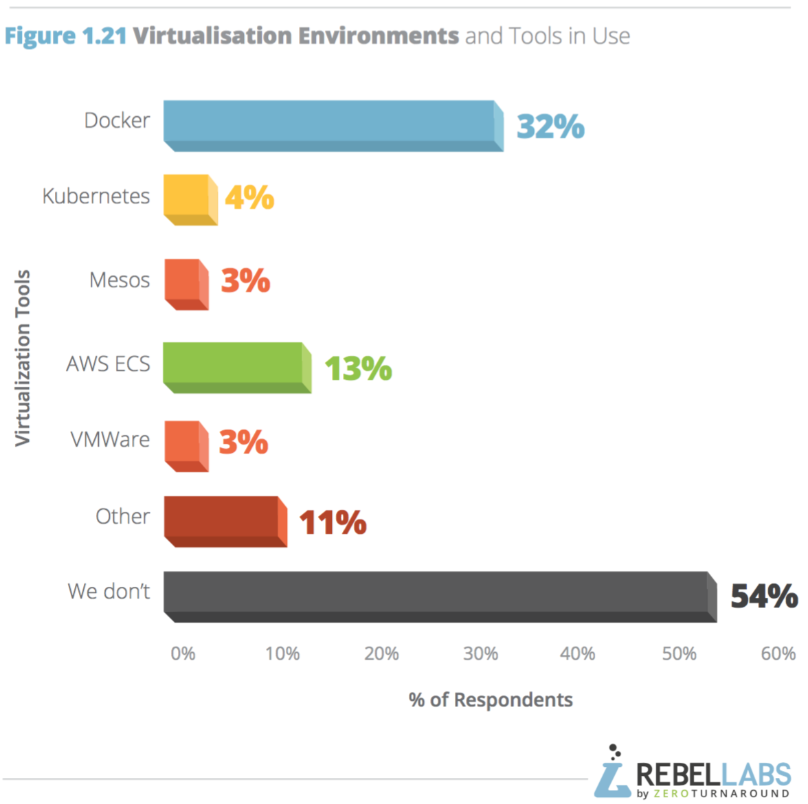 bar chart breakdown of virtualization environments and tools usage