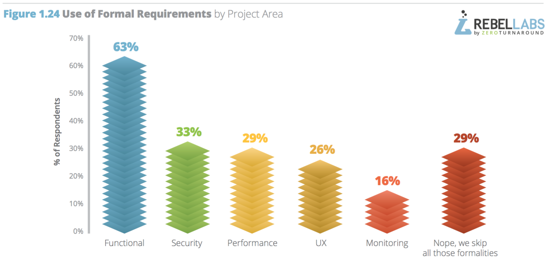 chart showing use of formal requirements by project area