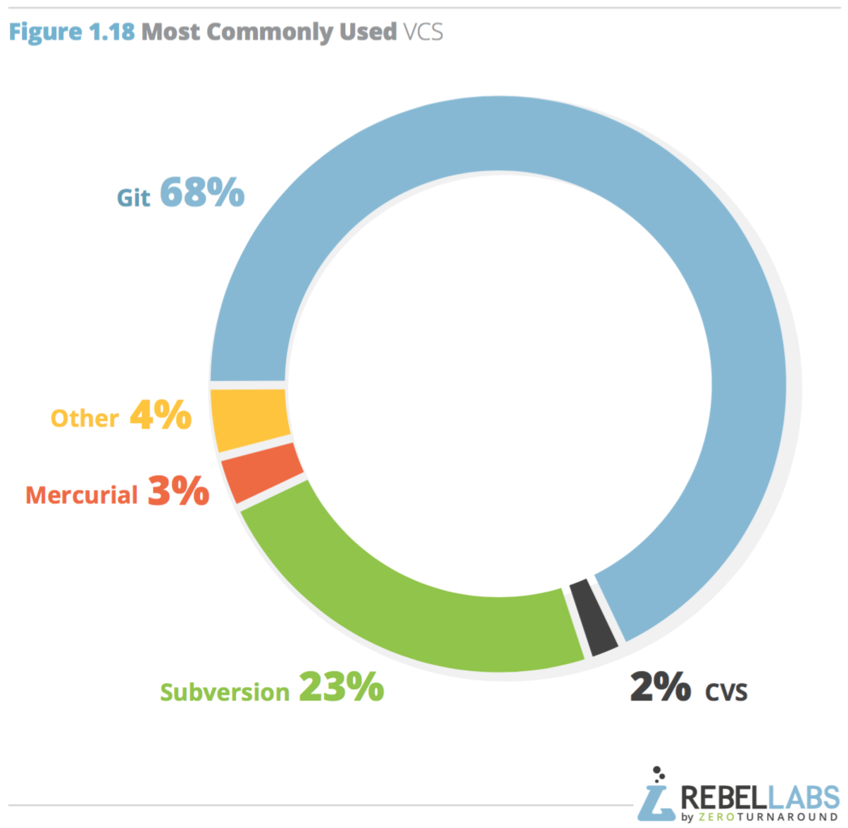 pie chart of VCE usage by respondent