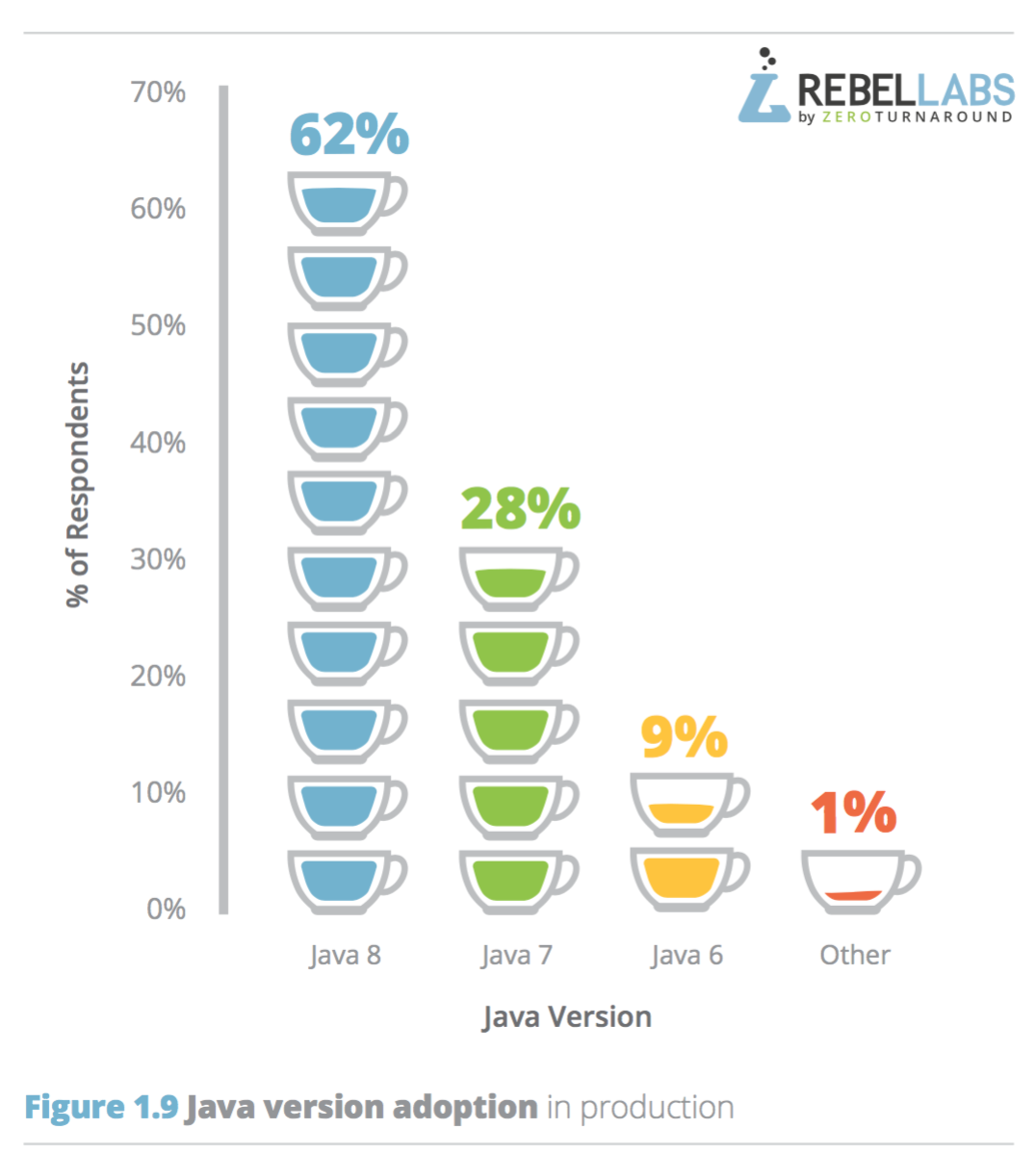 java-8-is-the-most-popular-java-version