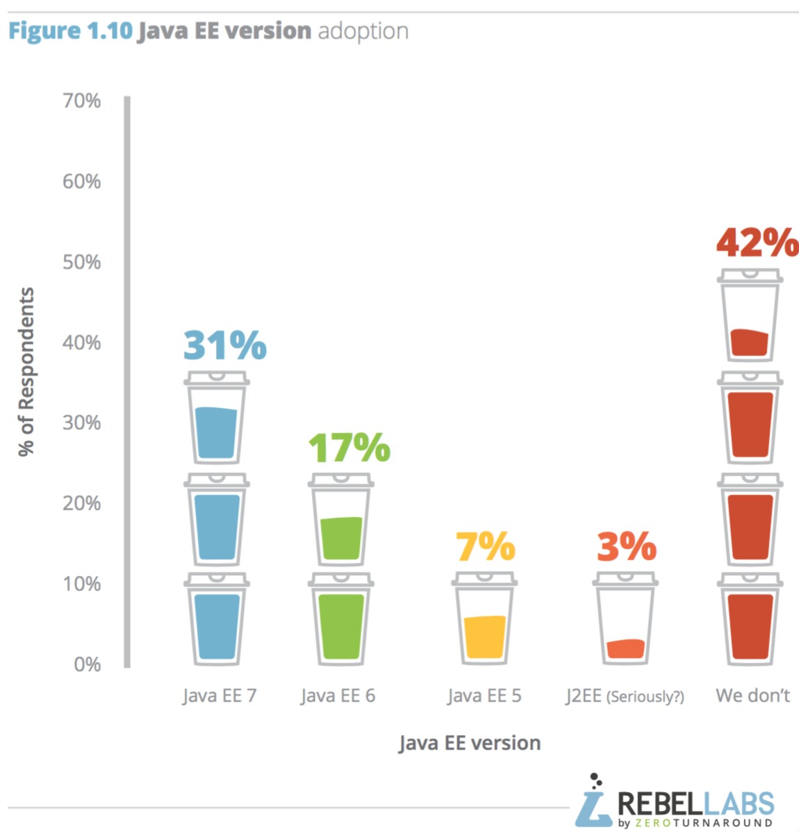 bar graph showing Java EE version adoption among respondents