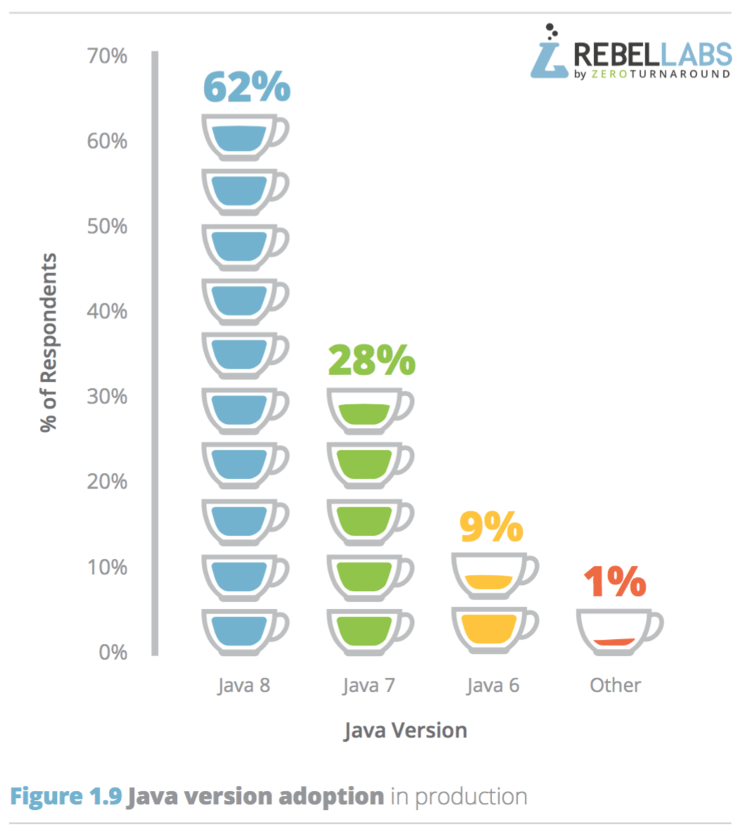 bar graph showing java version respondents use in production