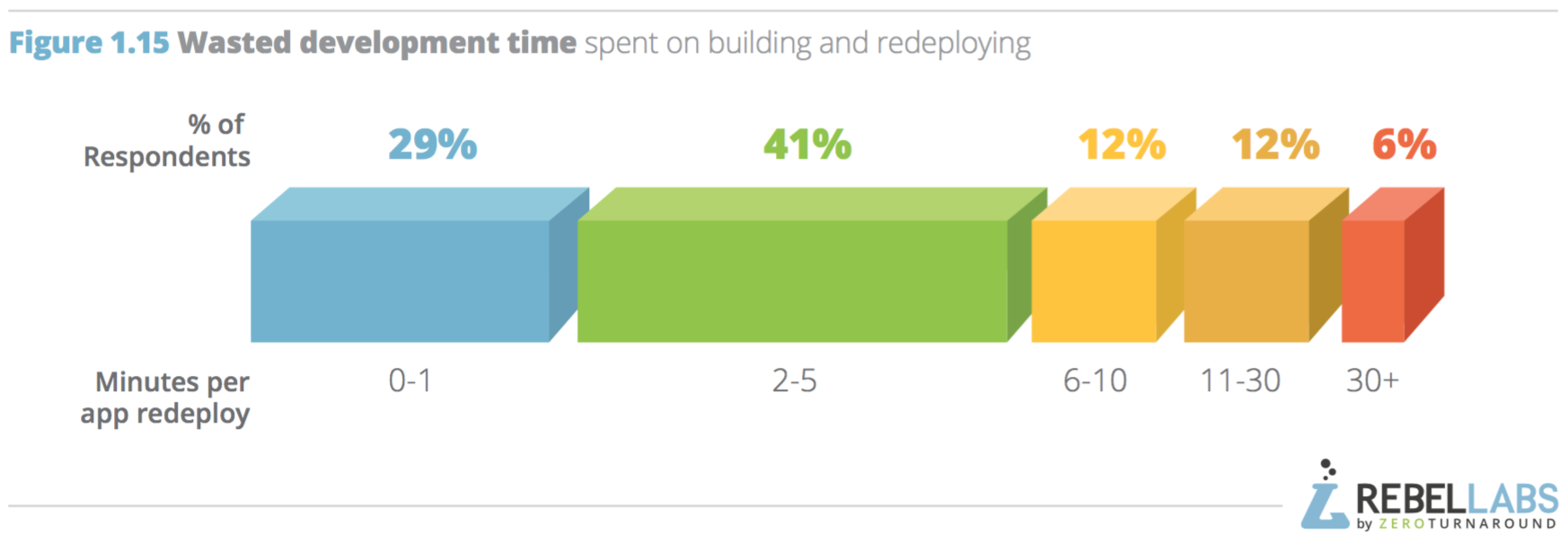 chart of minutes wasted on building and redeploying