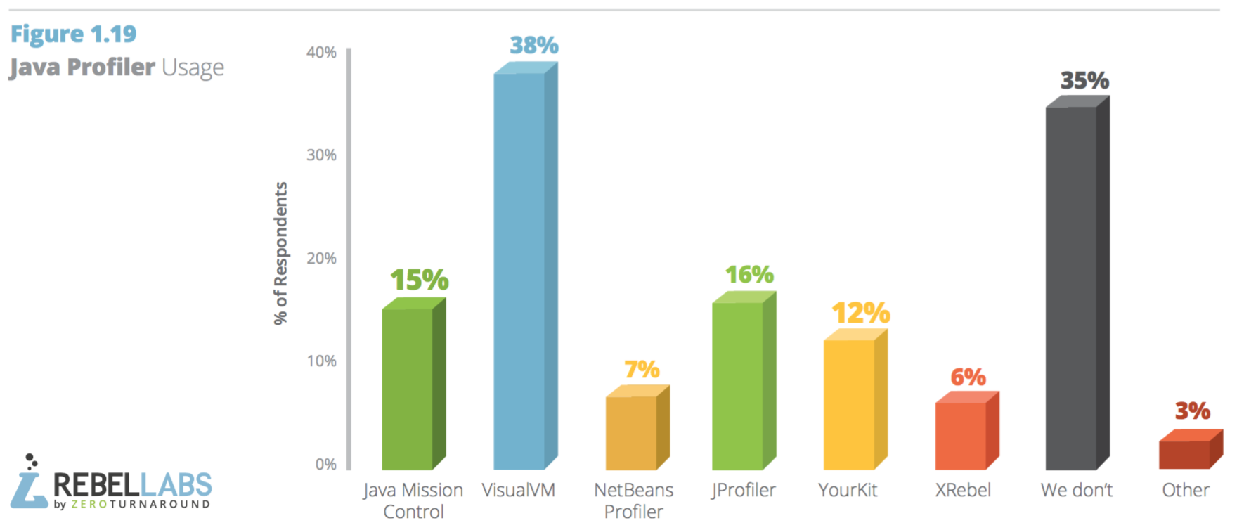 java development tools: top proilers used