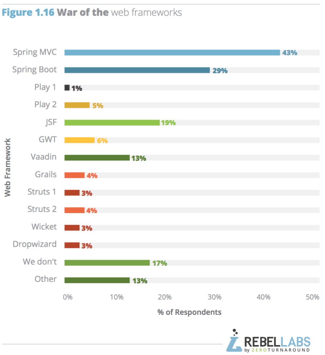 bar chart of web frameworks usage breakdown