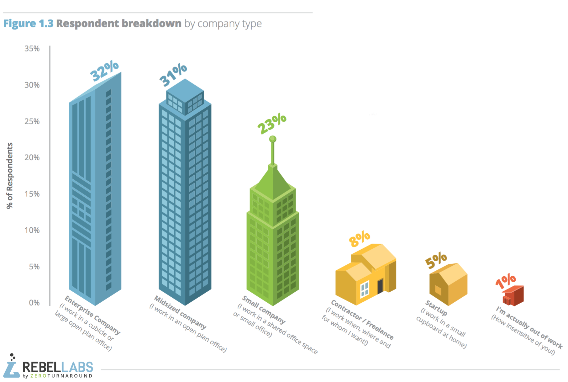 graph showing respondent percentage by company type