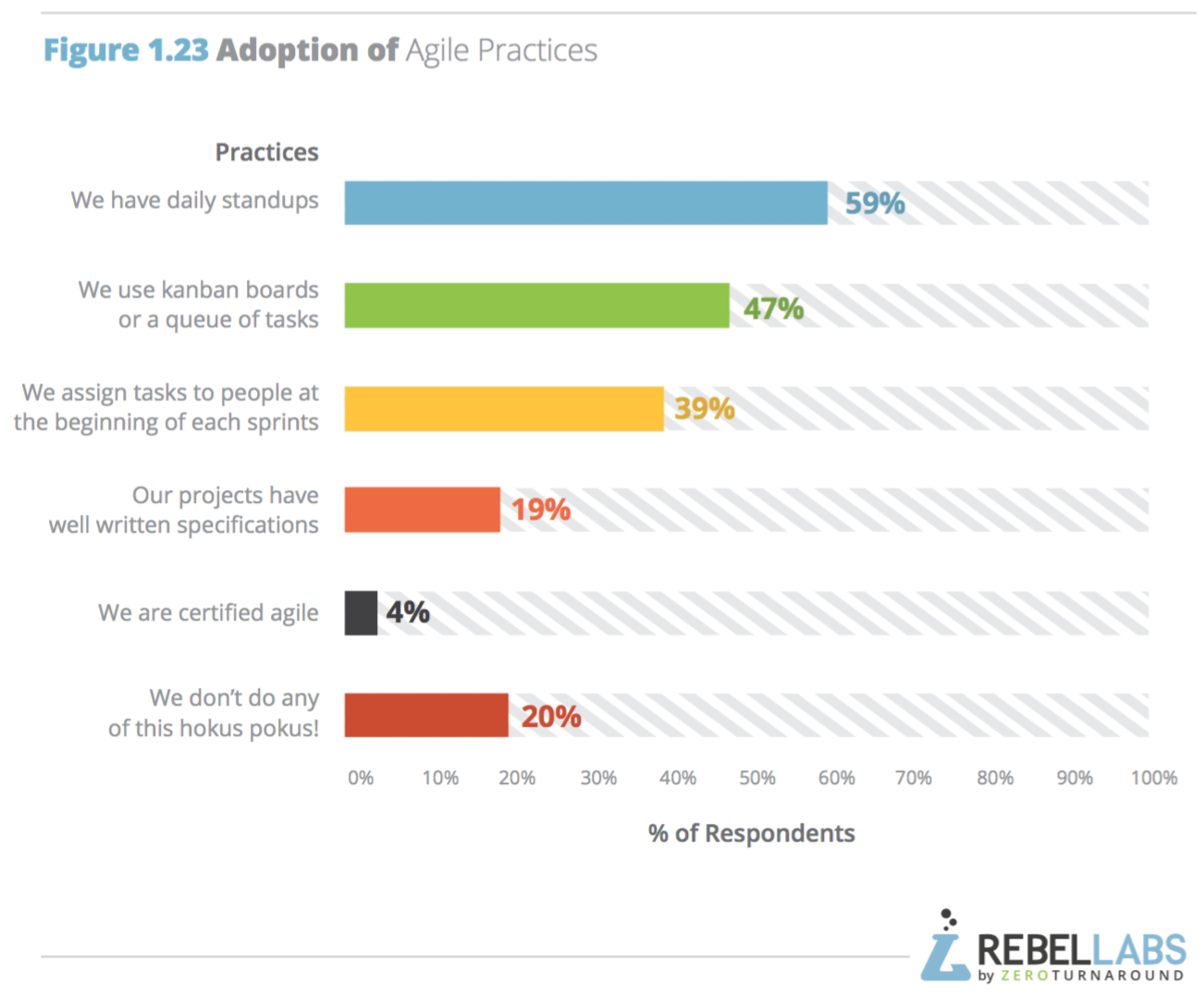 bar chart showing adoption of various agile practices