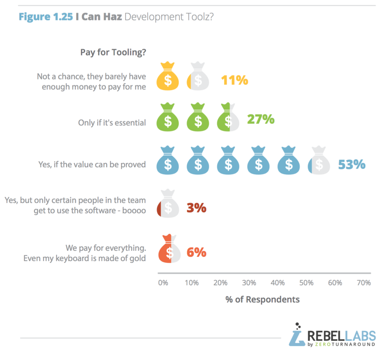 breakdown of respondents/companies likely to pay for development tools
