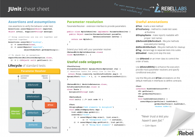 JUnit cheat sheet