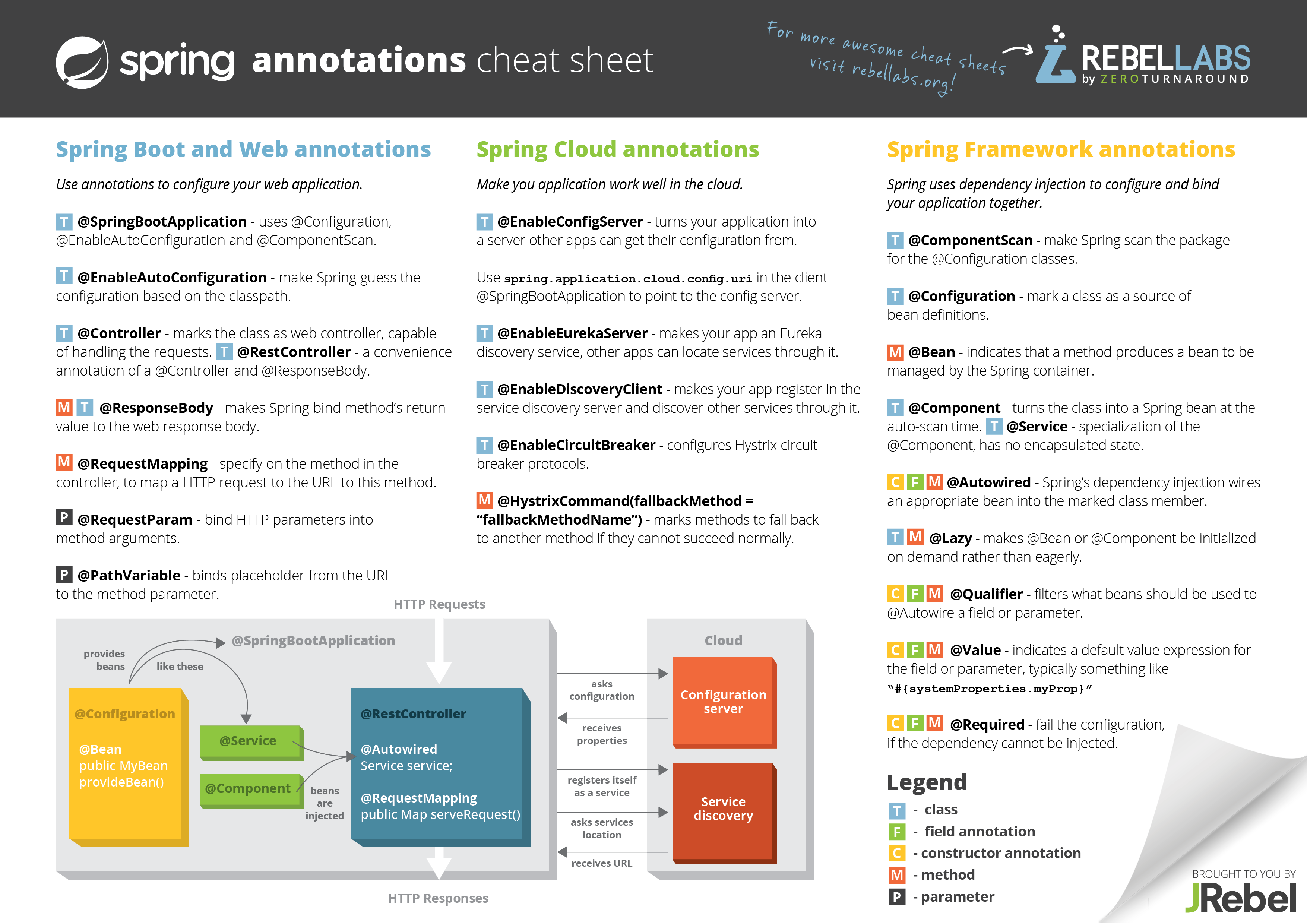 rebellabs-spring-annotations-cheat-sheet