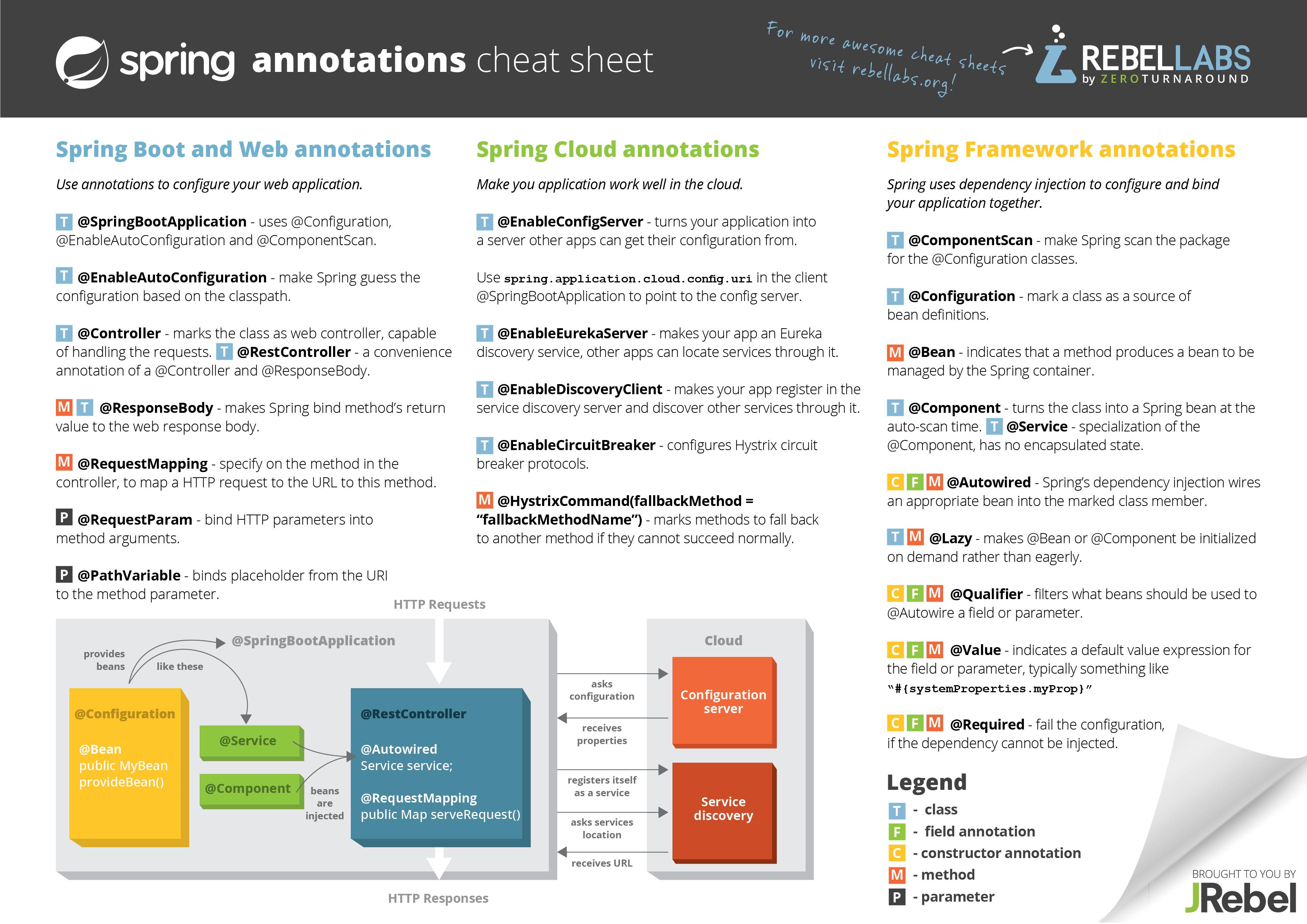 Spring Framework Annotations Cheat Sheet | JRebel com