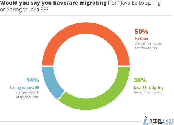 What parts of Spring and Java EE are popular? | JRebel com